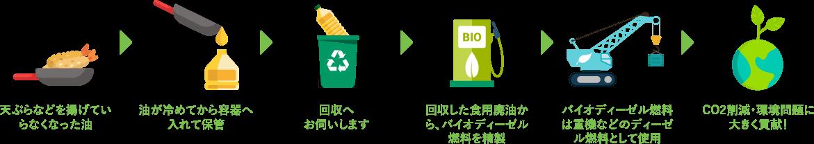 天ぷらなどを揚げていらなくなった油→油が冷めてから容器へ入れて保管→回収へお伺いします→回収した食用廃油から、バイオディーゼル燃料を精製→バイオディーゼル燃料は重機などのディーゼル燃料として使用→CO2削減・環境問題に大きく貢献!